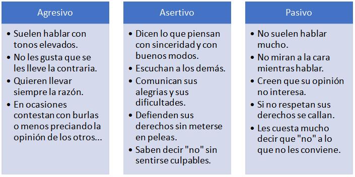 Descripción estilos comunicación