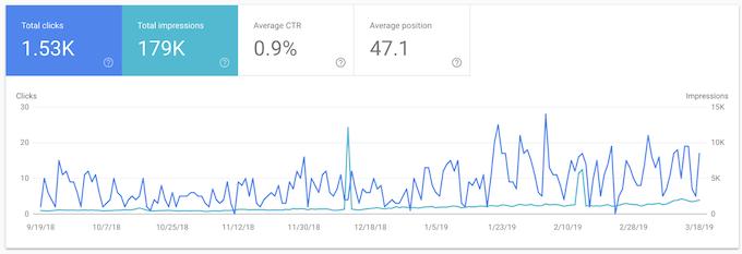 Analizzare i dati di google search console