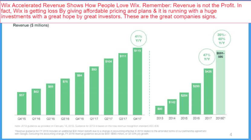 crescita clienti sulla piattaforma Wix