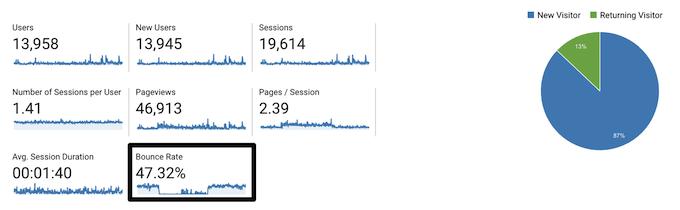 analizzare i dati del tuo sito web con google analytics
