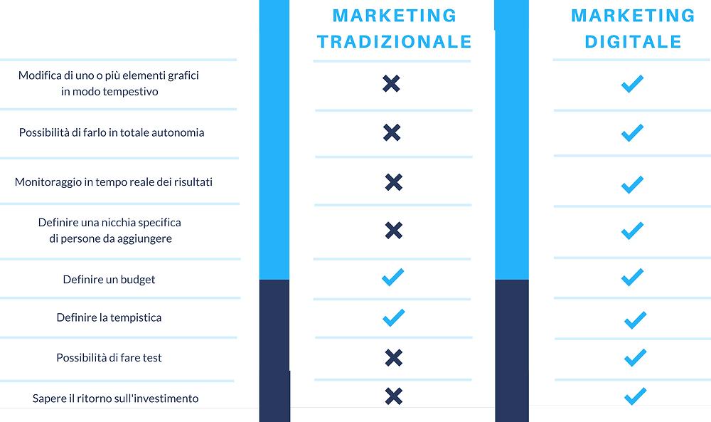 tabella marketing tradizionale vs marketing digitale