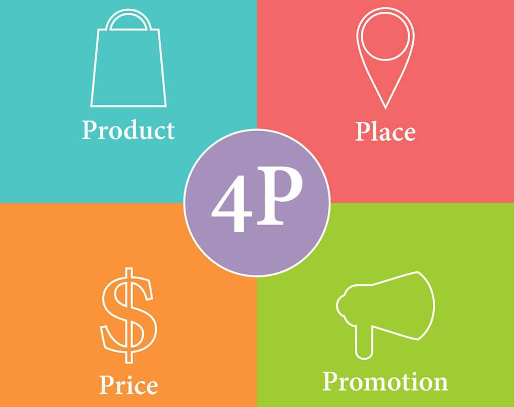 4p marketing mix - prodotto posto prezzo promozione