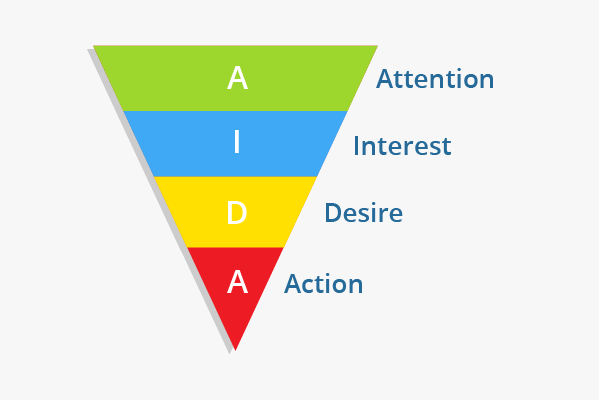 il funnel: attenzione, interesse, desiderio, azione