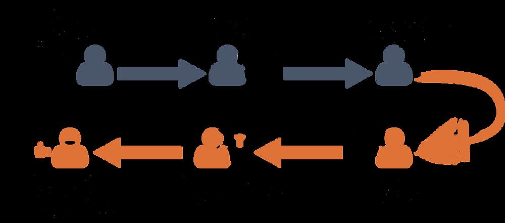 come funziona il retargeting e il remarketing, tutto il processo