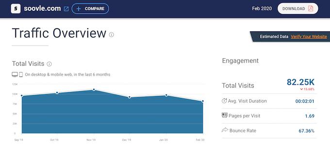 analisi del traffico di soovle.com