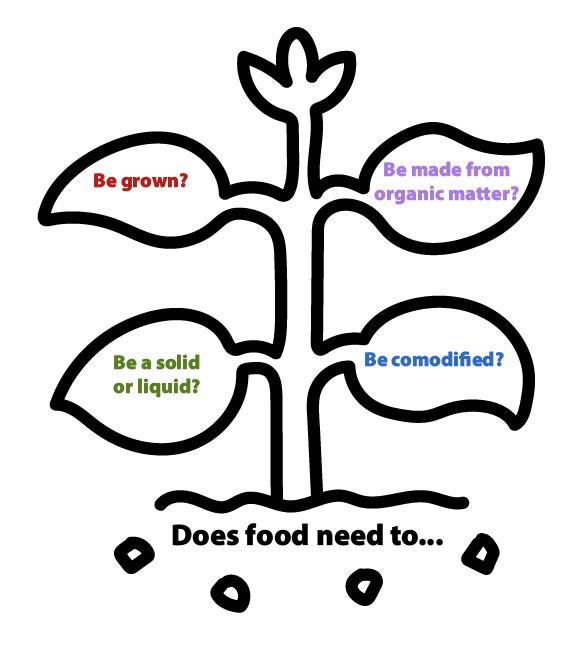 Food diagram 1-01.png