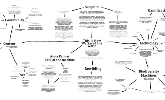 This is How We Saved The World mind map.