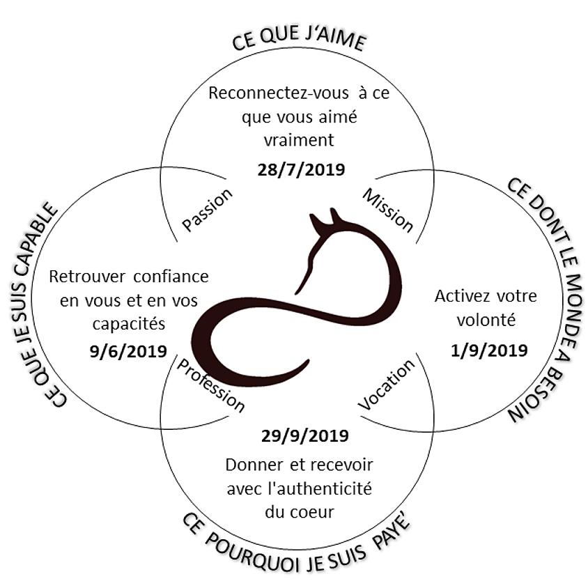 Trouvez votre IKIGAI - raison d'être Cercle 2