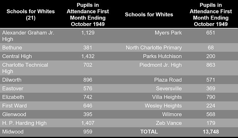 City Schools Chart 2.png