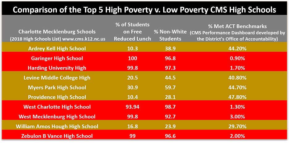 High Poverty v Low Poverty.png