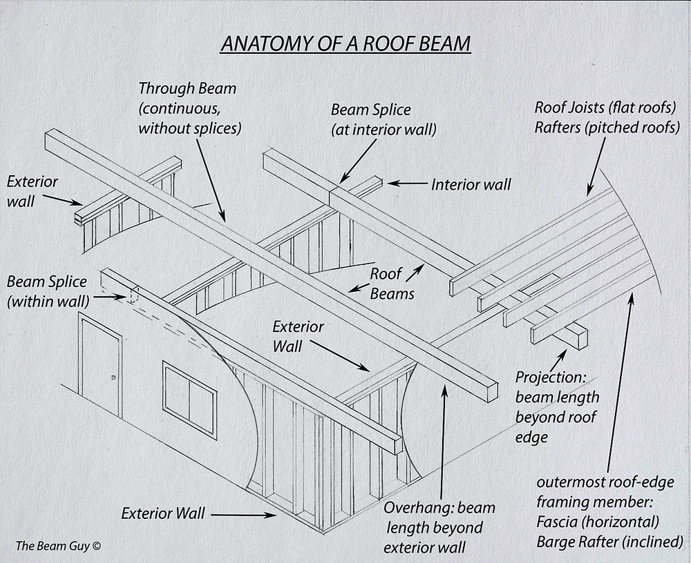 Isometric drawing of a typical Streng Roof Beam configuration showing overhangs, projections, splices, and spans