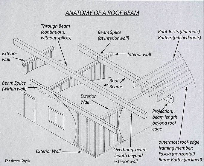 isometric drawing of roof beams showing overhangs, projections, and interior spans