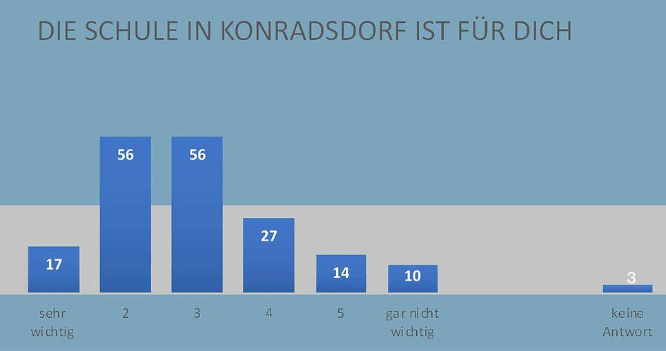 Schule_Konradsdorf_für_Dich.jpg