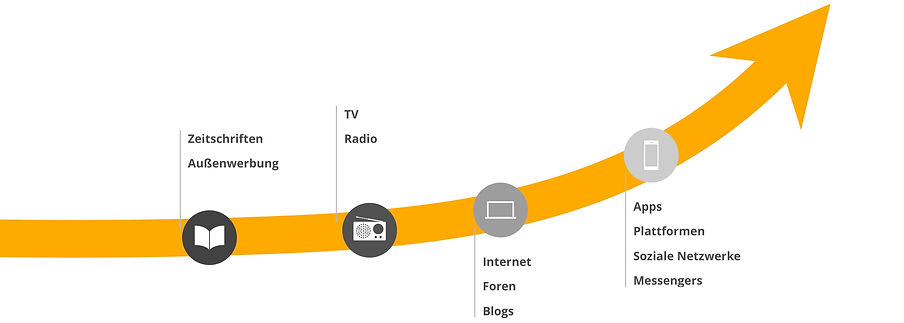 Entwicklung der Plattformen mit Kundeninteraktionen