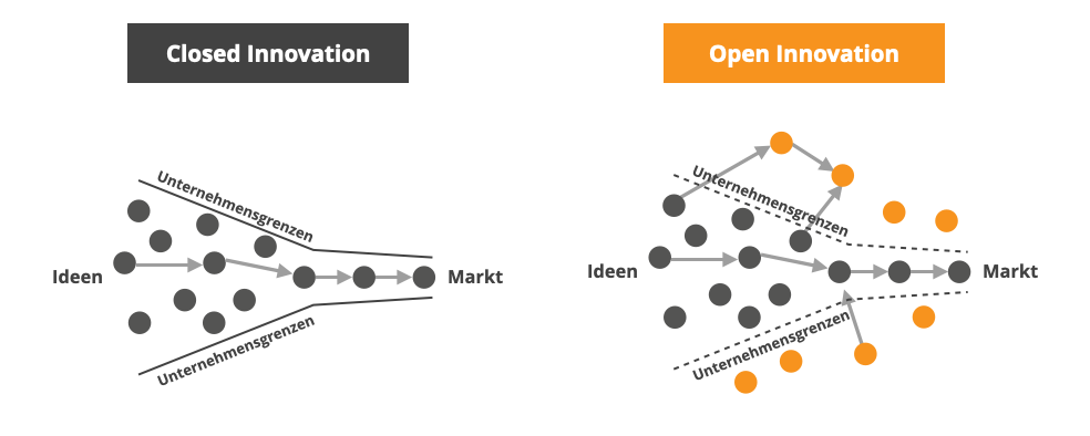 Schematische Darstellung Closed vs. Open Innovation