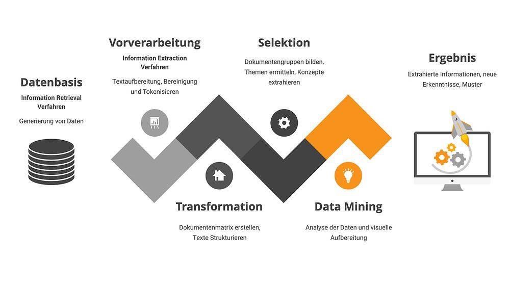 Typischer Ablauf eines Text Mining Prozesses