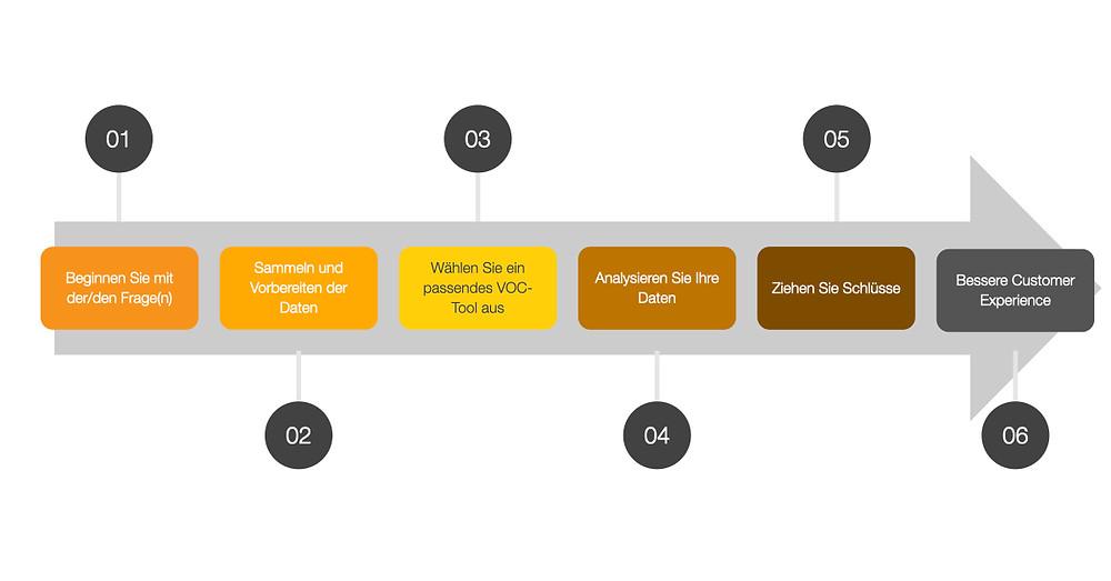 Analyse Prozess der Voice of Customer