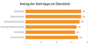 Abb. 1: App Rating der Mail Apps im Überblick (Quelle: Eigene Darstellung)