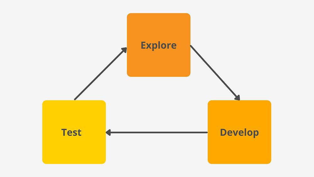 Framework zum Aufbau und zur Arbeit in einer CX-Abteilung