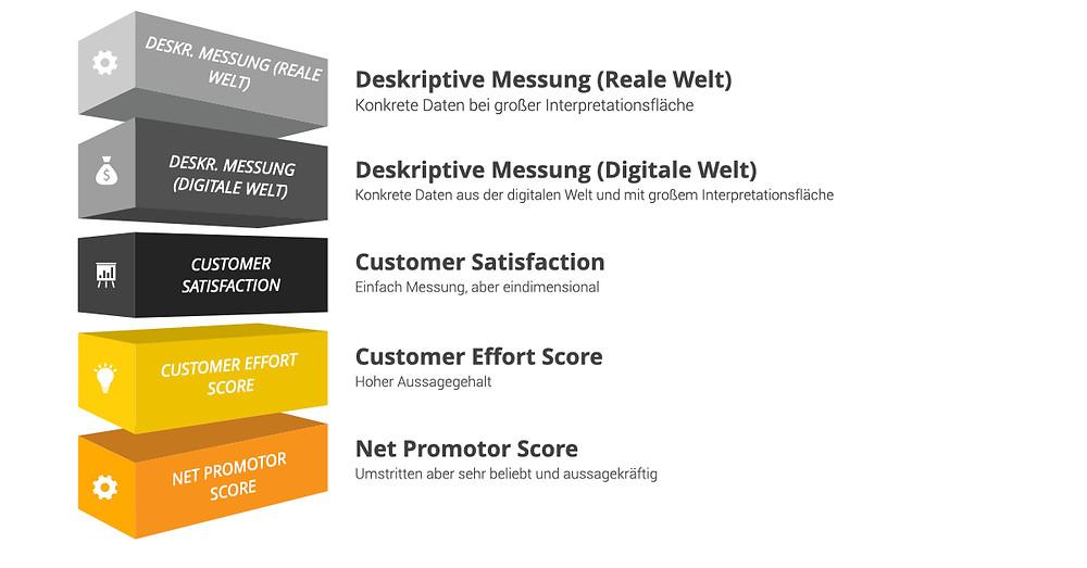 Messungsarten von Customer Experience