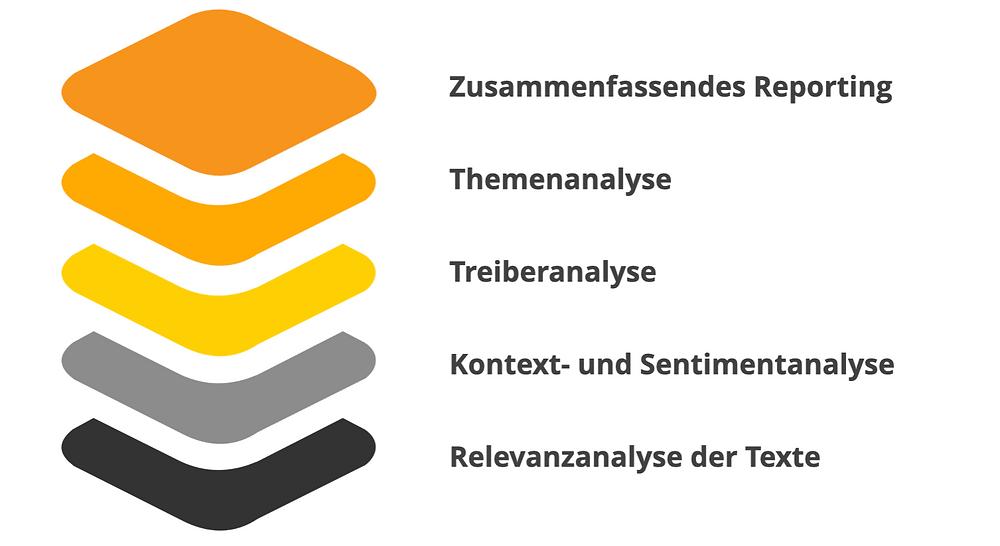 Komplettes KI Text Analytics Portfolio von liCili