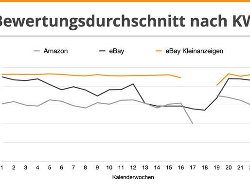 Live-Analyse zu Kundenfeedback von Amazon, eBay und eBay Kleinanzeigen
