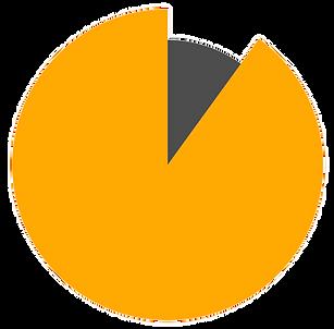90% der Unernemen sagen, Kundenorientierung ist wichtig.