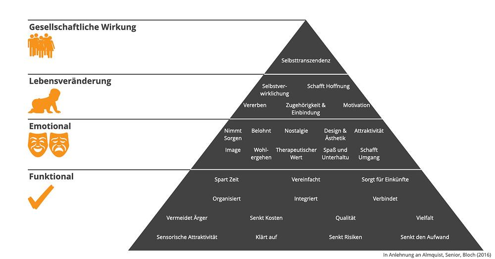 Pyramide der Nutzenelemente