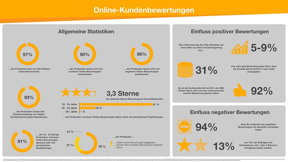 Statistiken zur Bedeutung von Kundenfeedback