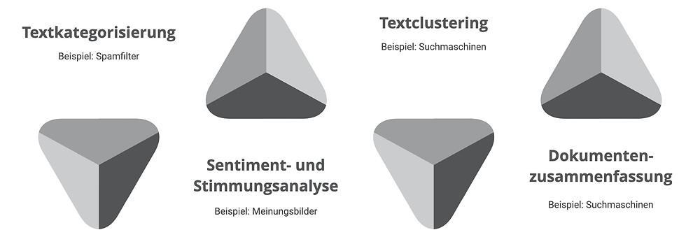 Grundlegende Anwendungsbereiche von Text Mining