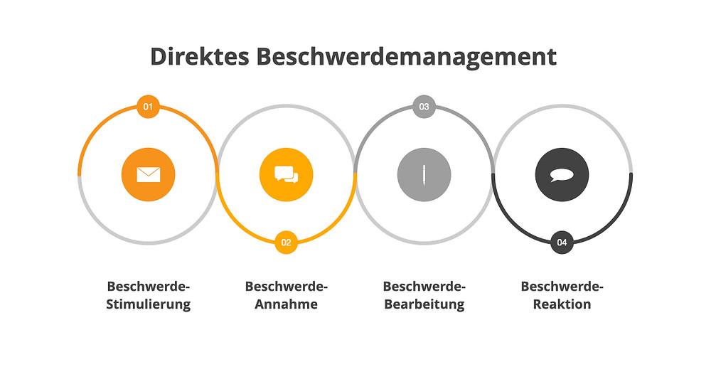 Direkter Beschwerdemanagement-Prozess