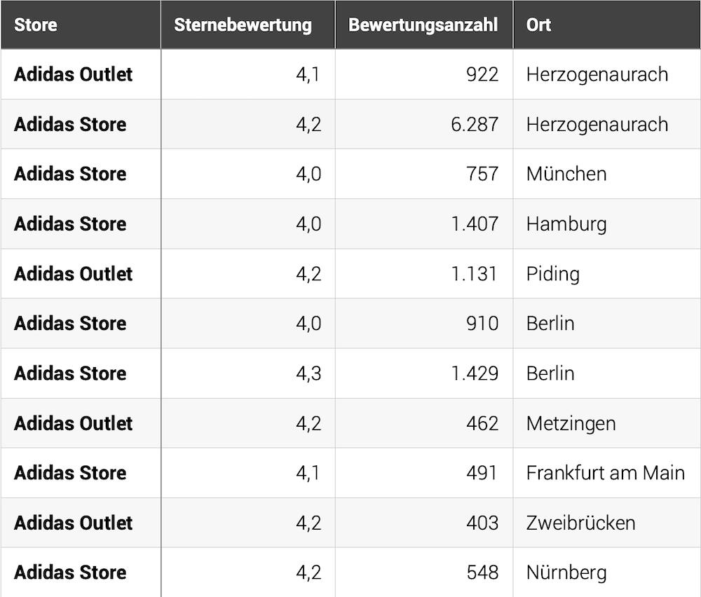 Die beliebtesten Adidas Stores und Outlets in Deutschland