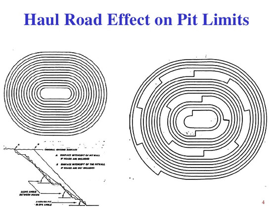 MINE PLANNING BASICS FRIDAY - HAUL ROAD EFFECT ON PIT LIMITS!!