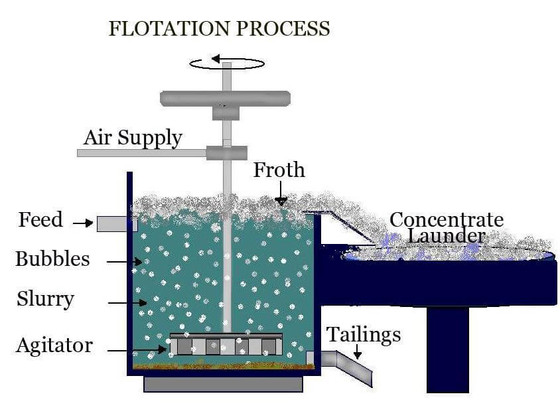 MINERAL PROCESSING METHOD OF THE WEEK - FLOTATION SEPARATION!!