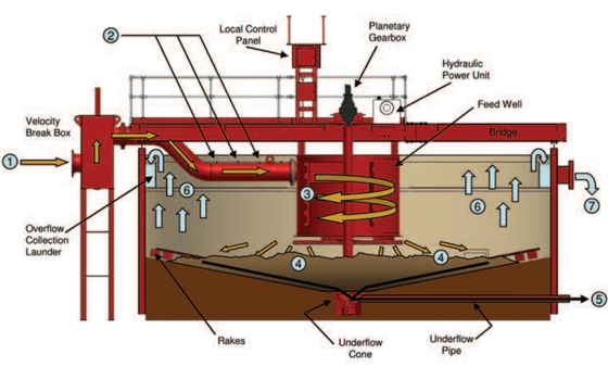 MINERAL PROCESSING METHOD OF THE WEEK - THICKENING!!