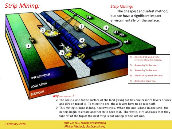 MINING METHOD OF THE WEEK - STRIP MINING!!