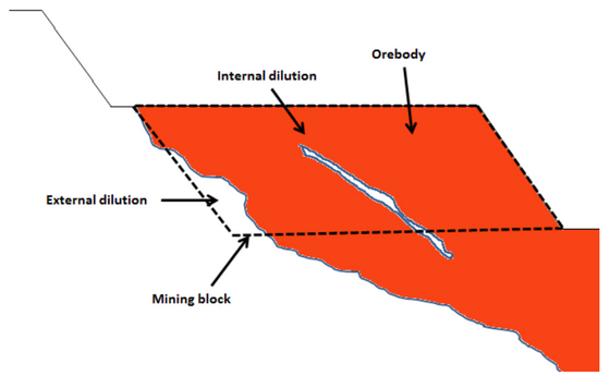 MINE PLANNING BASICS FRIDAY – MINING LOSS AND DILUTION!!