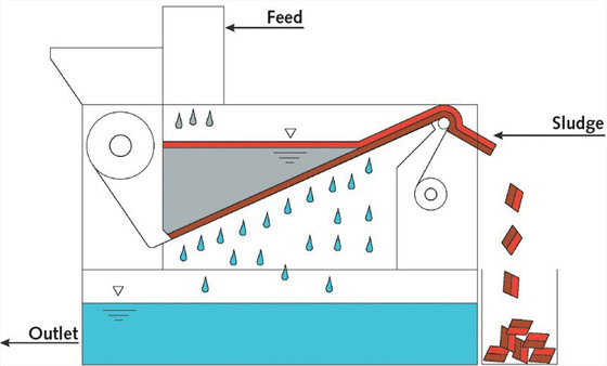 MINERAL PROCESSING METHOD OF THE WEEK - FILTRATION!!