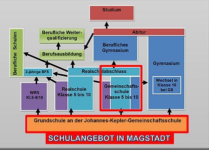 Schulangebot Magstadt.png