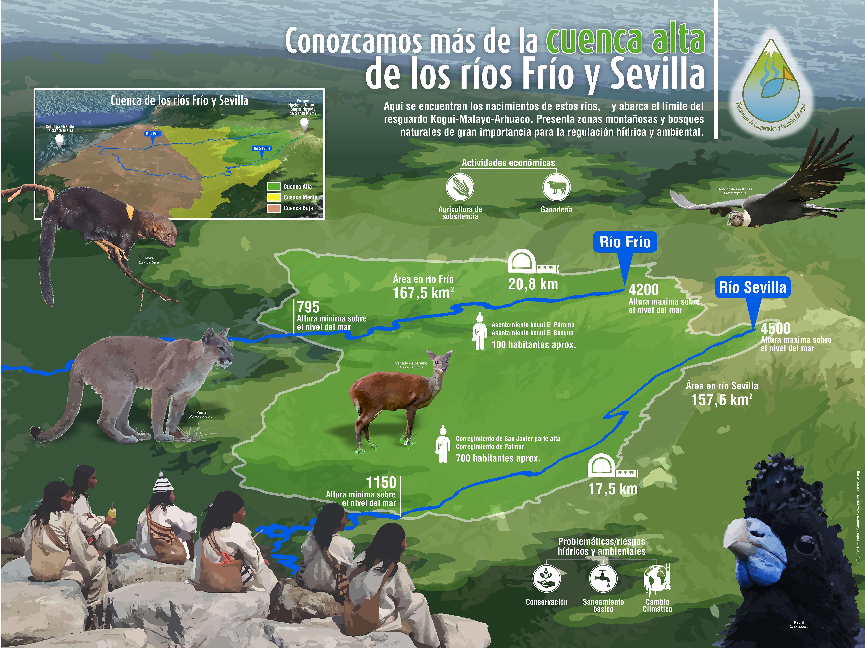 Cuenca alta de los ríos Frío y Sevilla