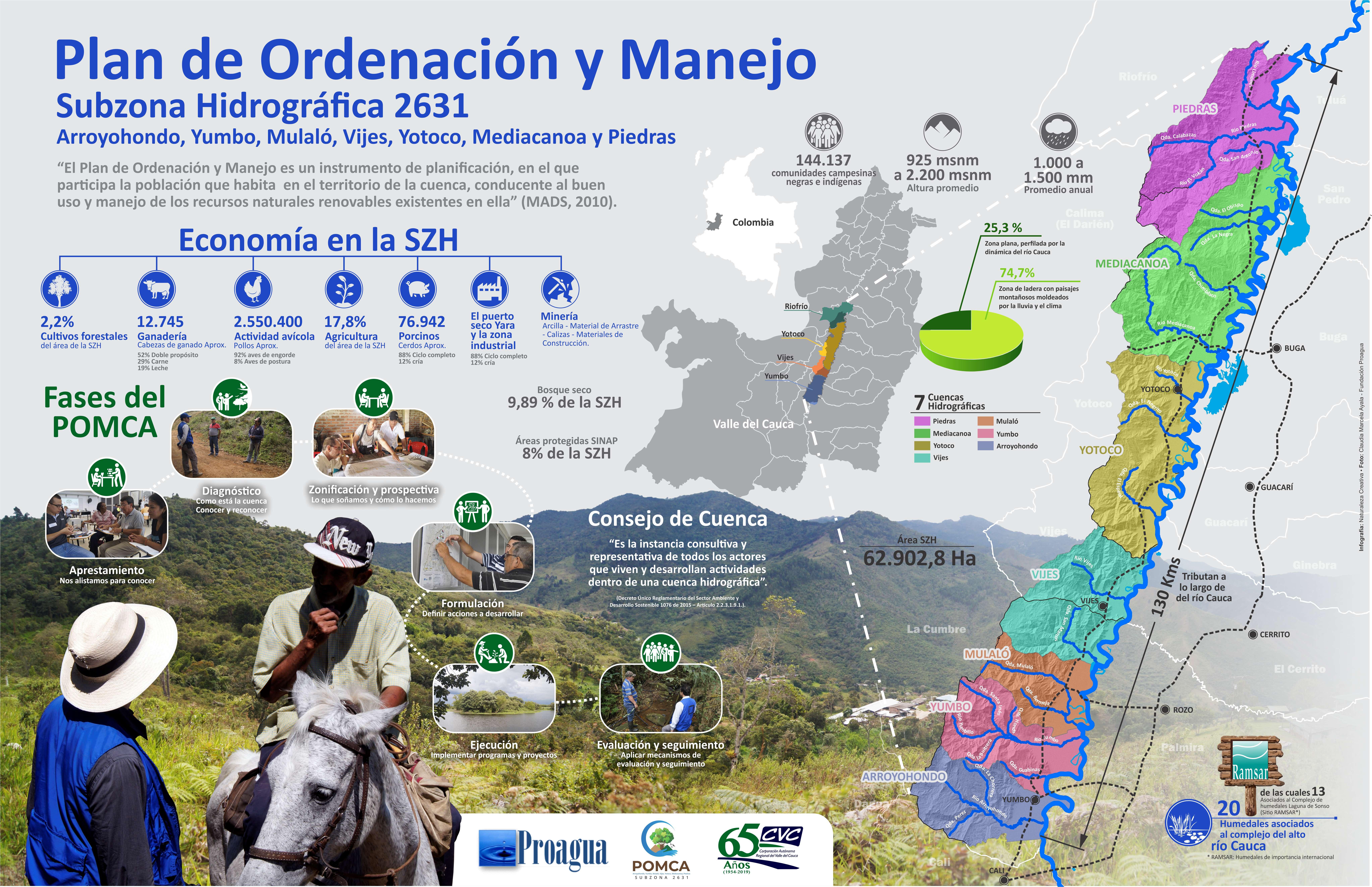 Infografia Plan de ordenamiento y Manejo