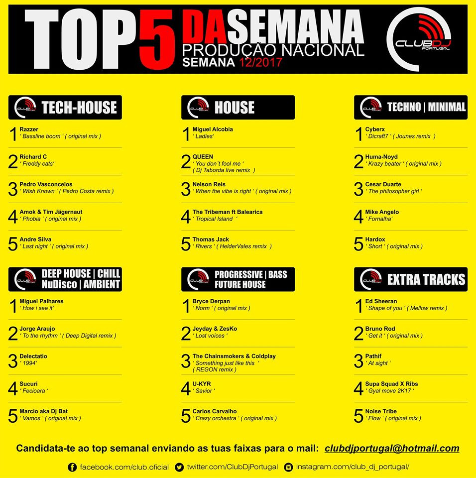Miguel Palhares How I See It #1 on Club DJ Portugal Chart