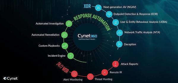 XDR response automation en 24x7 uitleg 2