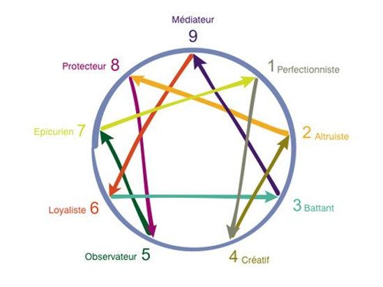 Diagramme et Symbole de l'Ennéagramme