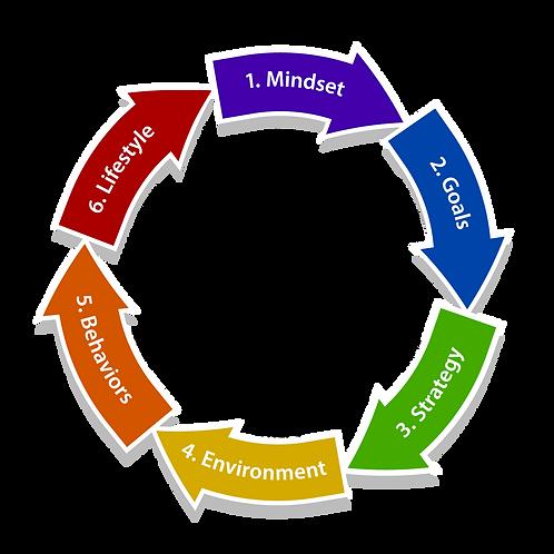 Growth Cycle