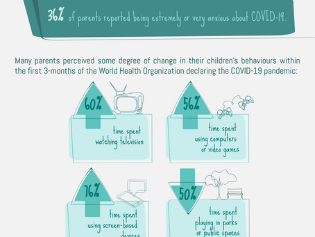 COVID-19 Related Parent Anxiety & Children's Physical Activity & Sedentary Behaviour