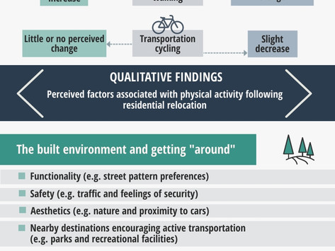 Residential Relocation's Affect on Physical Activity