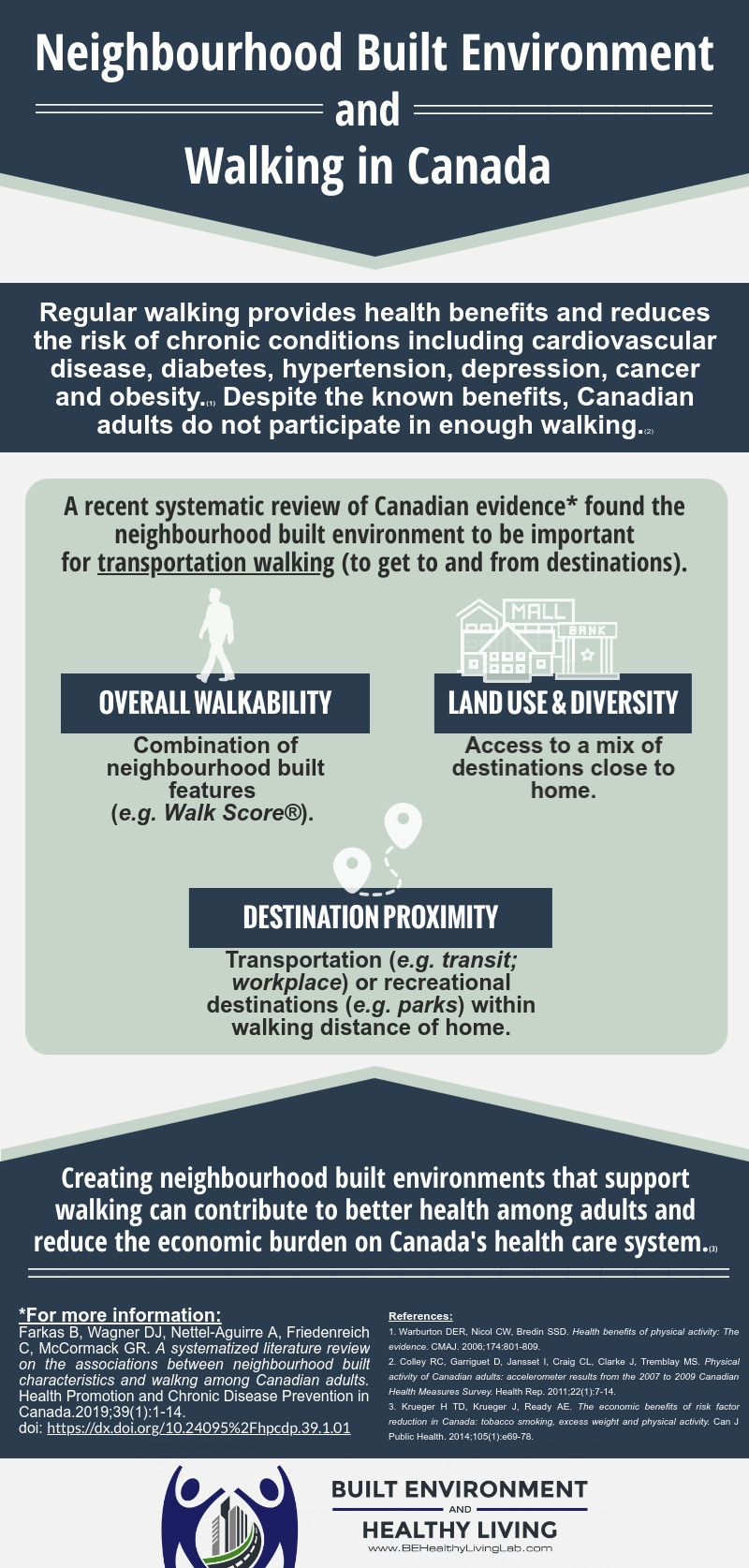 Results from a systematized literature review of Canadian evidence on the association between the built environment and walking for different purposes among Canadian adults.