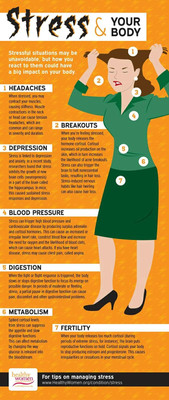 Stress & Your Body