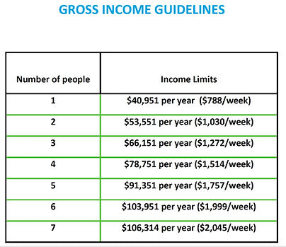 income guidelines fy22 jpg.jpeg